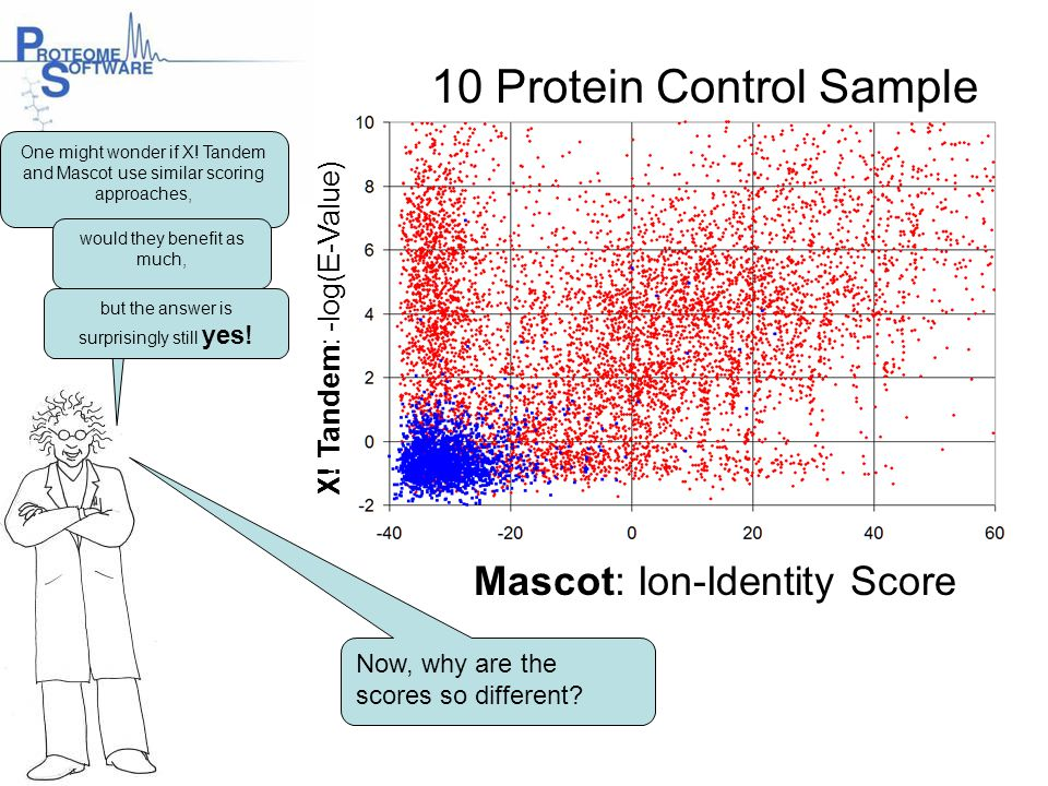 10 Protein Control Sample