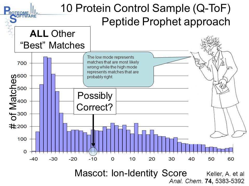Mascot: Ion-Identity Score