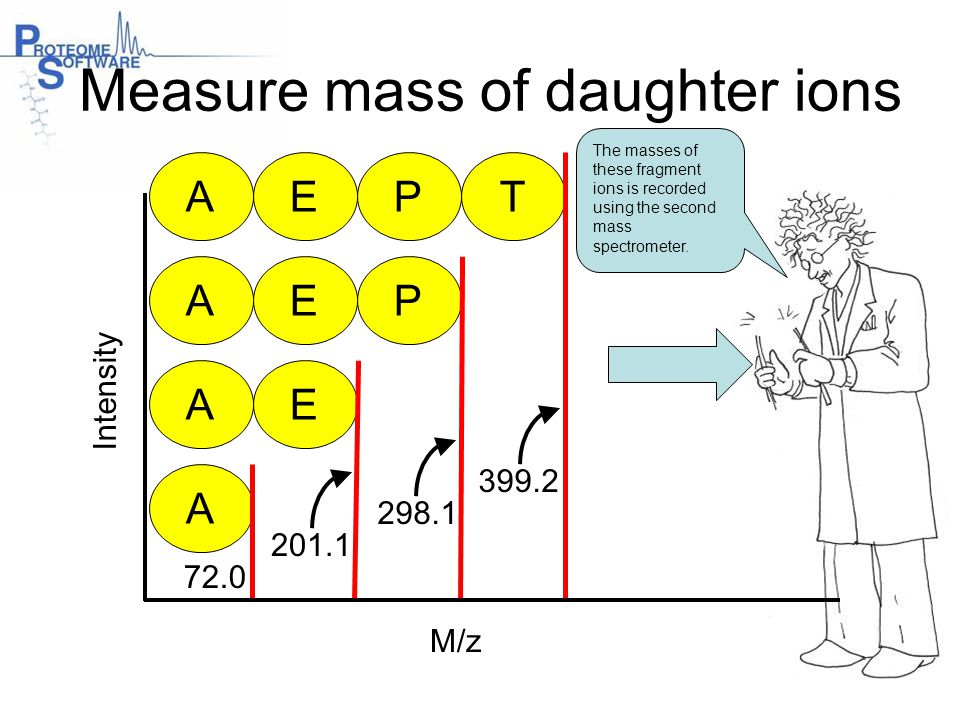 Measure mass of daughter ions