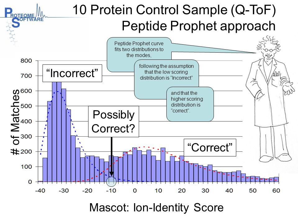 10 Protein Control Sample (Q-ToF) Peptide Prophet approach