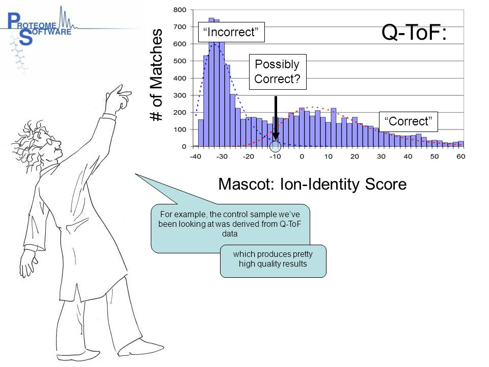 Q-ToF: # of Matches Mascot: Ion-Identity Score Incorrect Possibly
