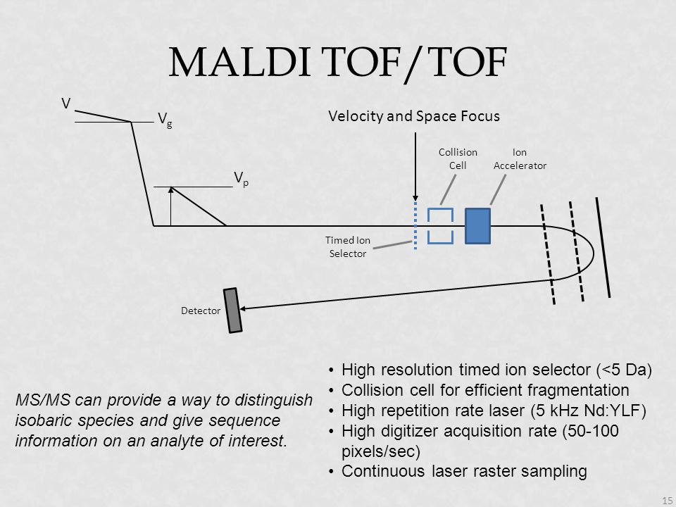 MALDI TOF/TOF Vg V Velocity and Space Focus Vp