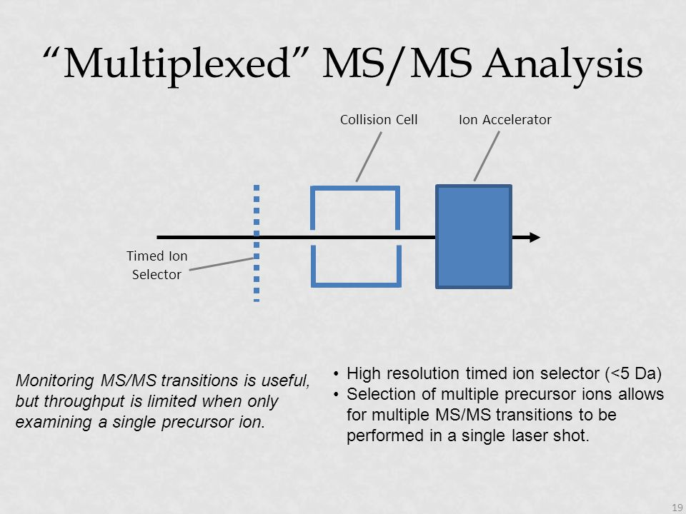 Multiplexed MS/MS Analysis