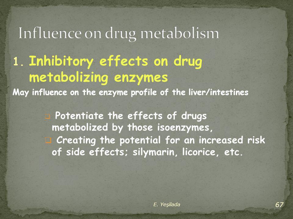 Influence on drug metabolism
