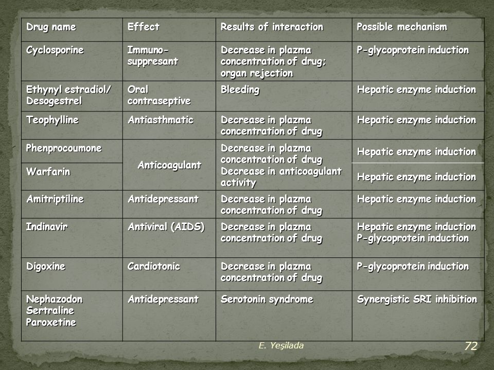 Results of interaction Possible mechanism Cyclosporine