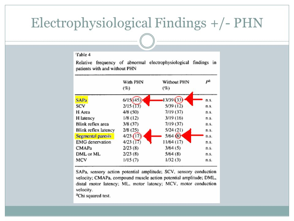 Electrophysiological Findings +/- PHN