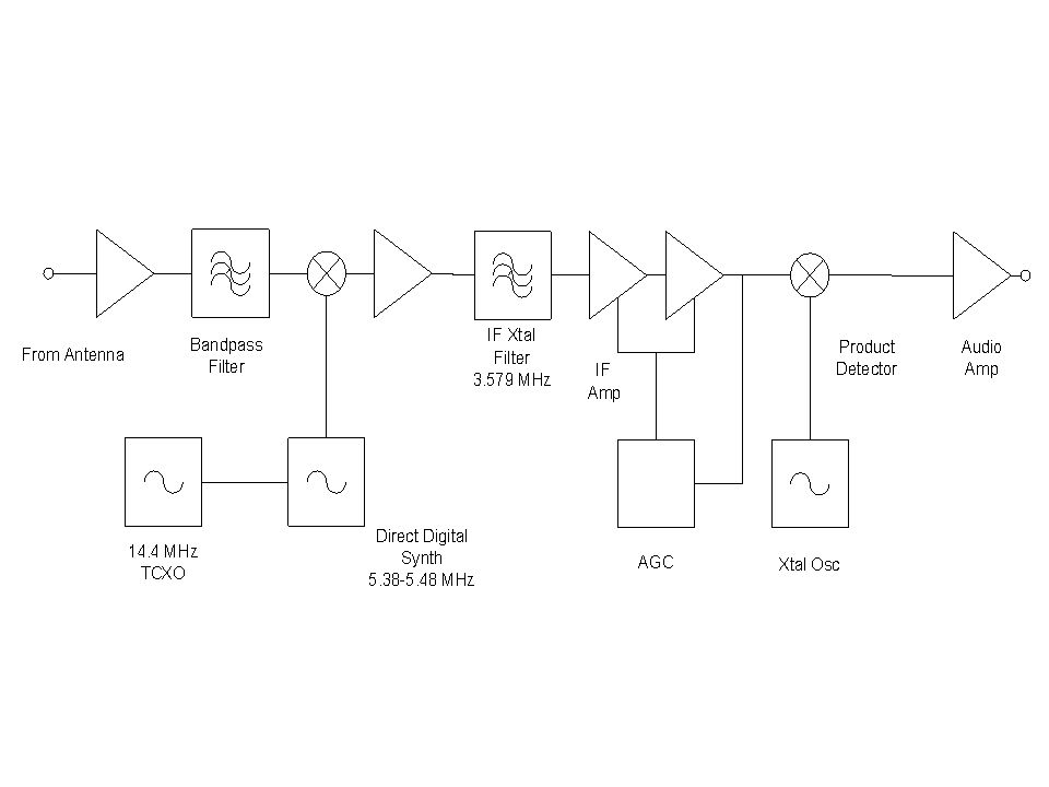 This is the block diagram of the remote receiver