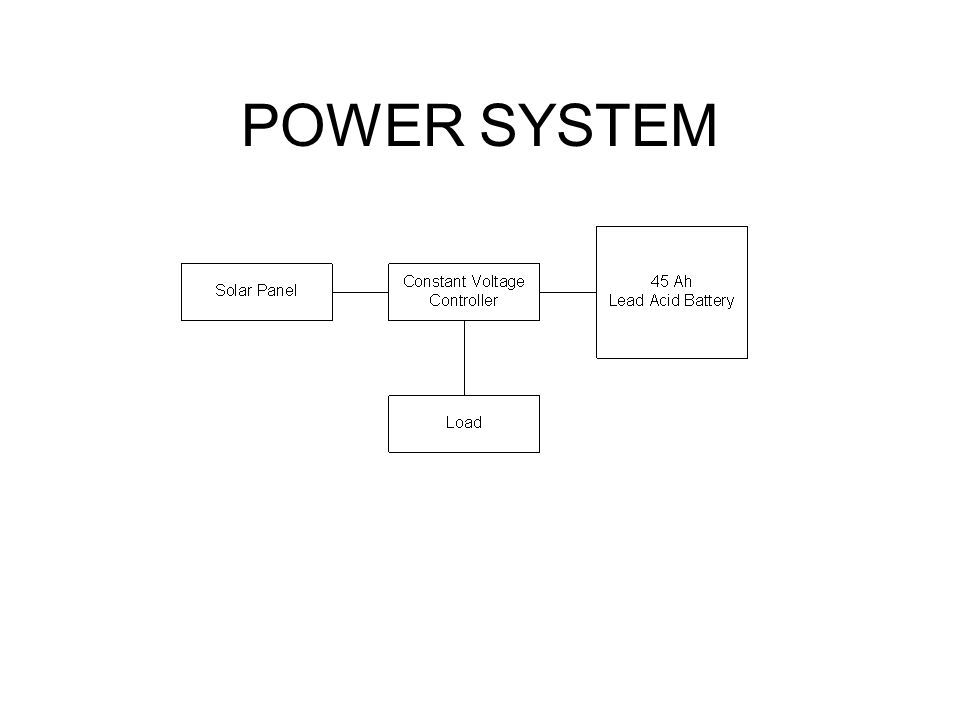 POWER SYSTEM This slide shows a block diagram of the remote power system. A 45 Ah lead acid battery is charged by a second hand 33 W solar panel.