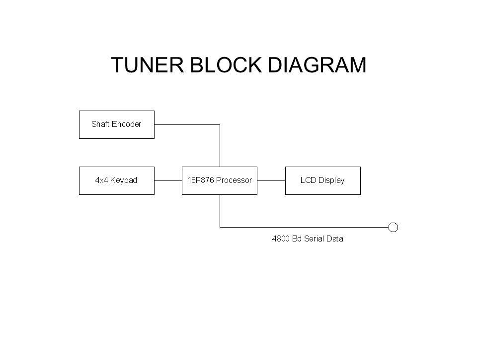 TUNER BLOCK DIAGRAM NEXT