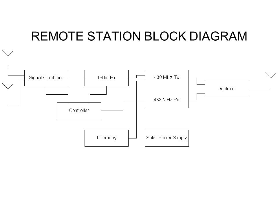 REMOTE STATION BLOCK DIAGRAM