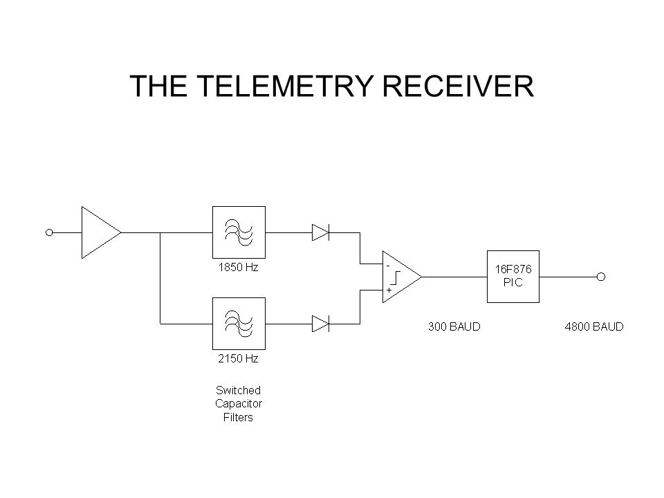 THE TELEMETRY RECEIVER