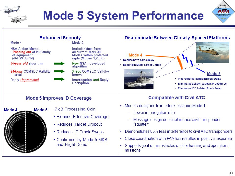 Mode 5 System Performance
