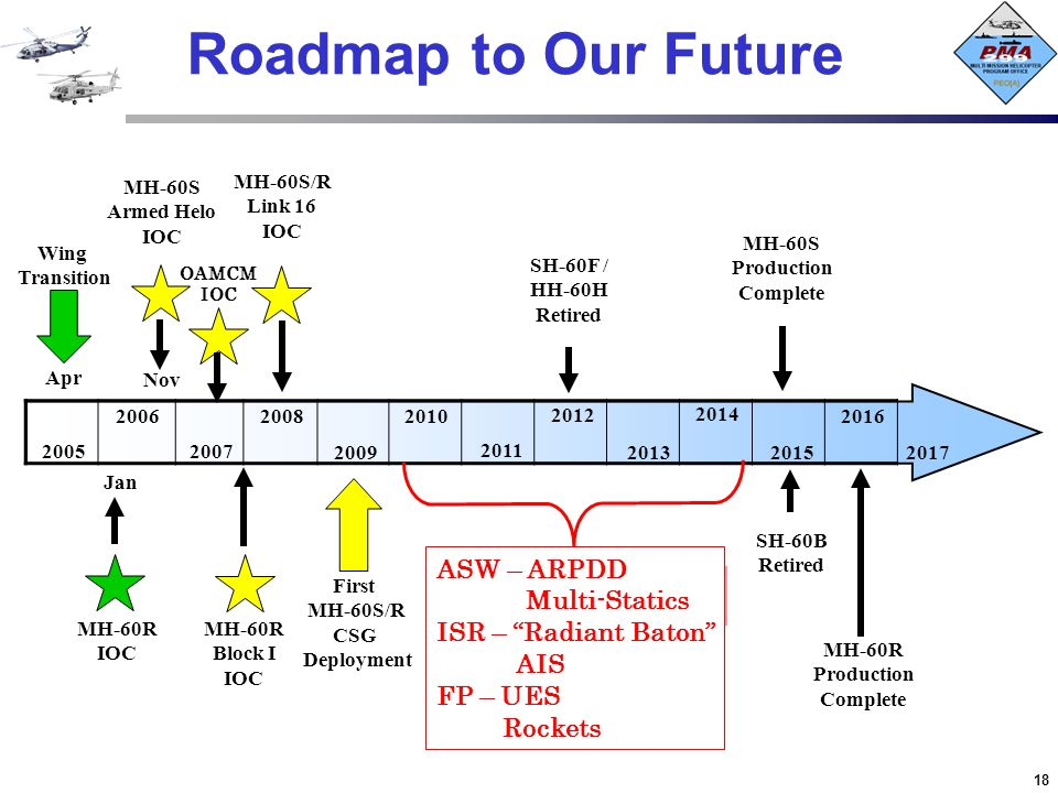 Roadmap to Our Future What's Next ASW – ARPDD Multi-Statics