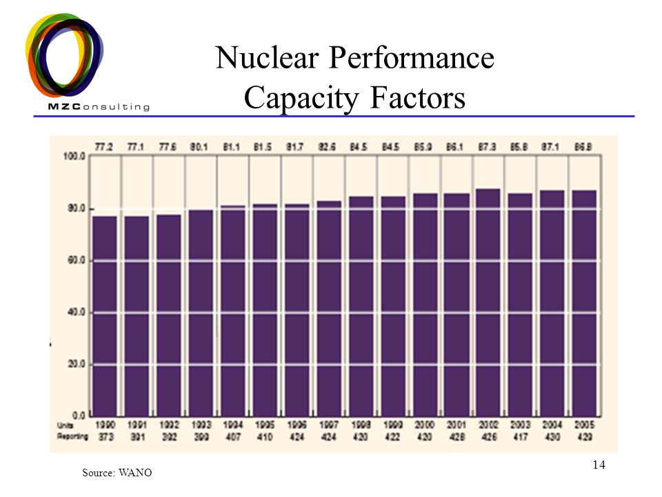 Nuclear Performance Capacity Factors
