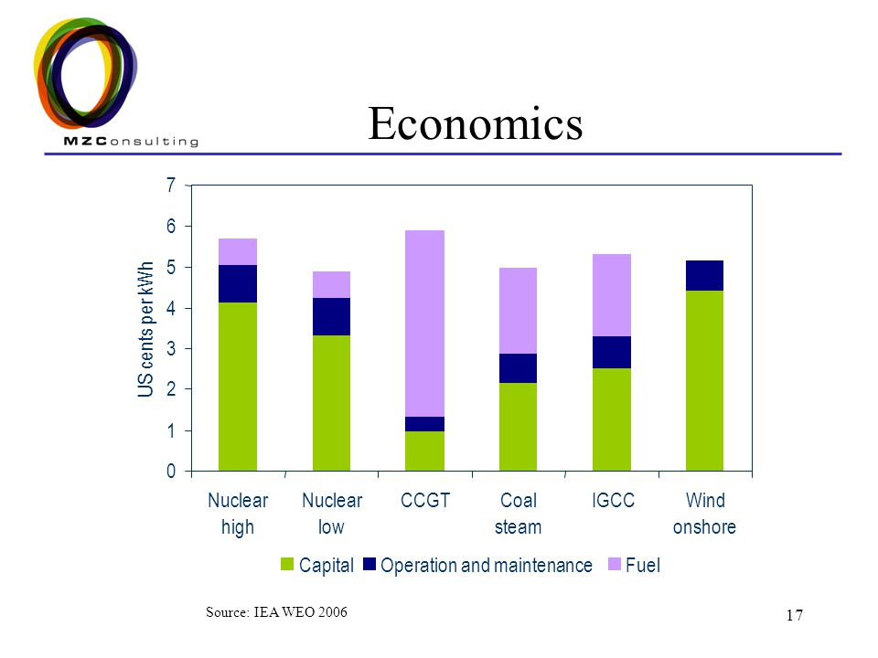 Economics 1 2 3 4 5 6 7 Nuclear high low CCGT Coal steam IGCC Wind