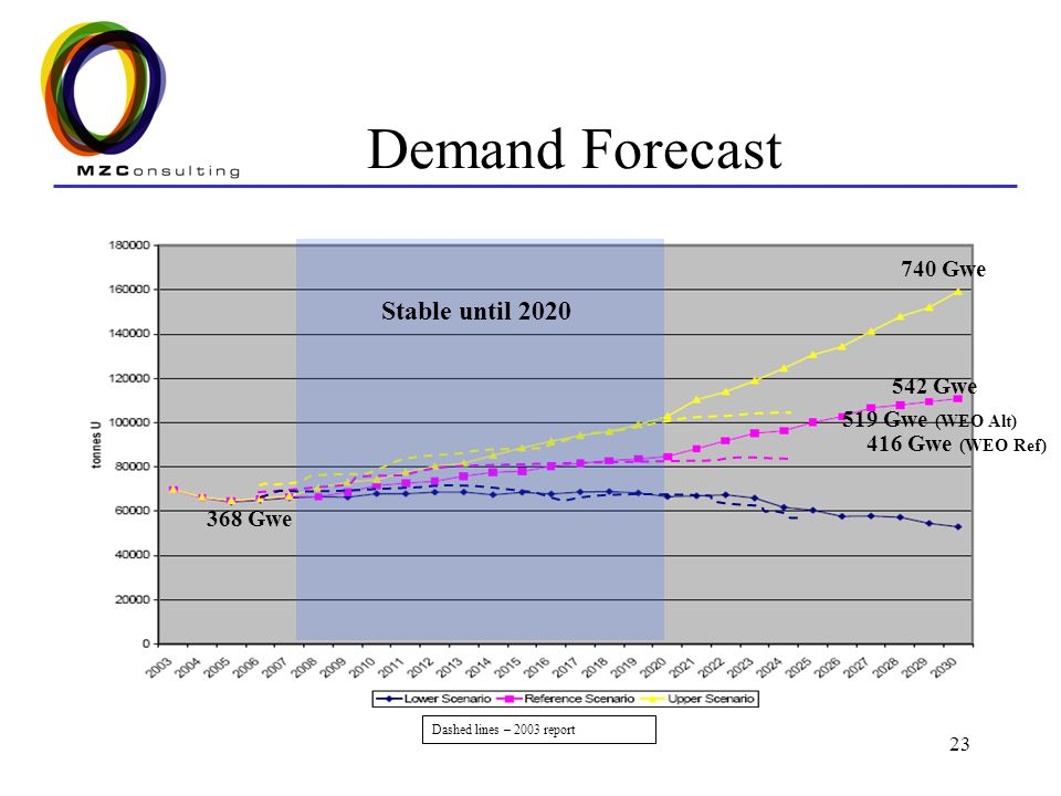 Demand Forecast Stable until 2020 740 Gwe 542 Gwe 519 Gwe (WEO Alt)