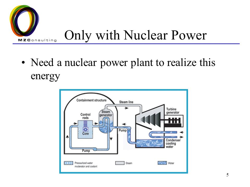 Only with Nuclear Power
