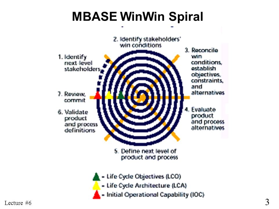 MBASE WinWin Spiral