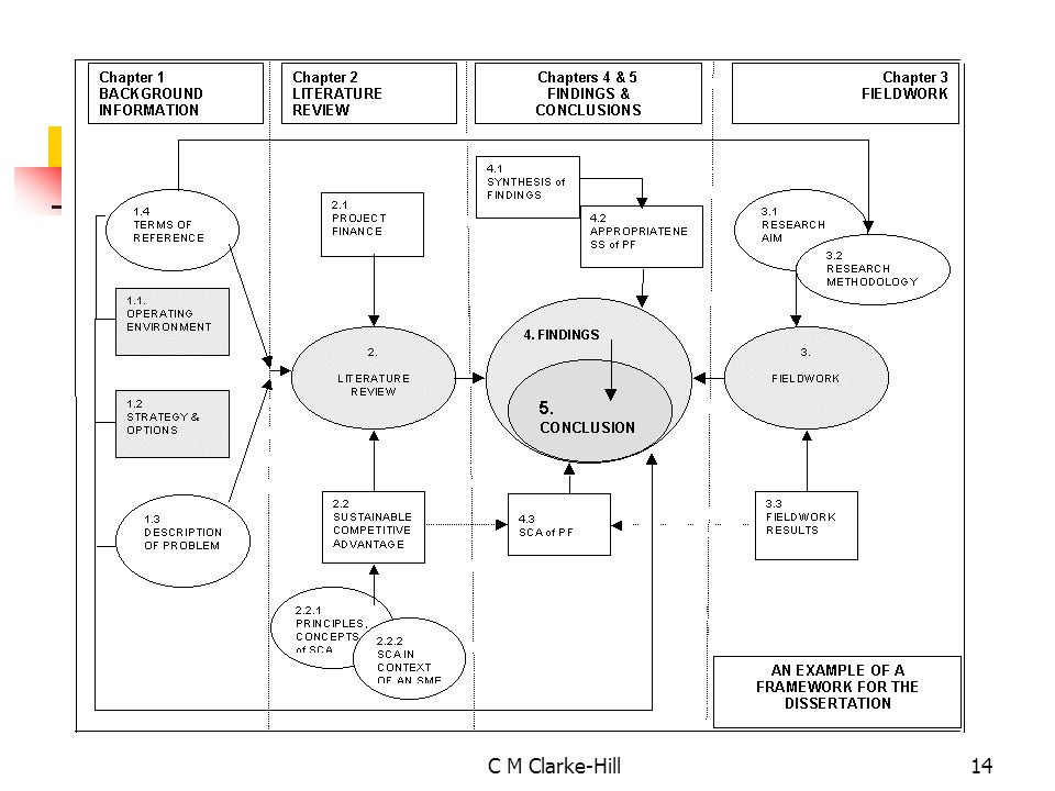 typical chapters in a dissertation Discussion of theses and dissertations in the writing guidelines for engineering and science sample thesis  thesis templates: chapter template (doc) chapter.