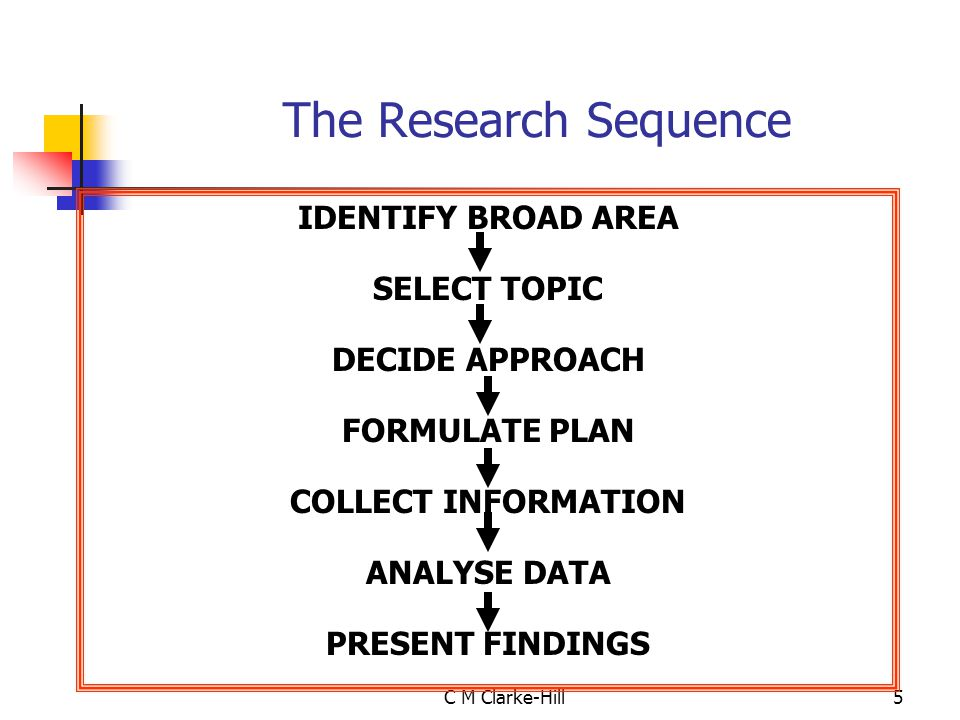 The Research Sequence IDENTIFY BROAD AREA SELECT TOPIC DECIDE APPROACH