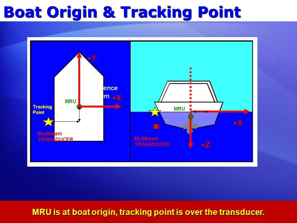 MRU is at boat origin, tracking point is over the transducer.