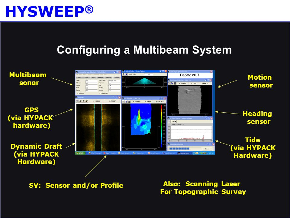 Configuring a Multibeam System