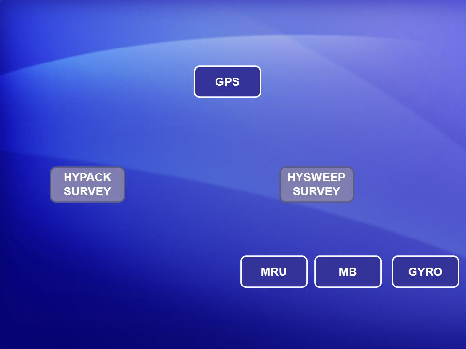 GPS Pos HYPACK SURVEY HYSWEEP SURVEY MRU MB GYRO HDG HPR MB