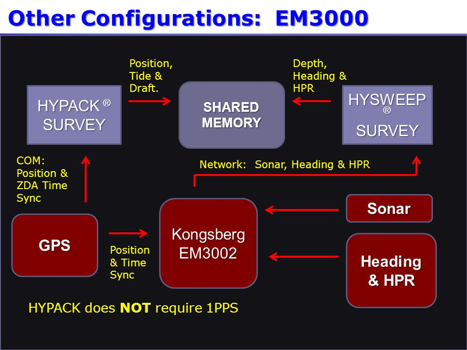 Other Configurations: EM3000