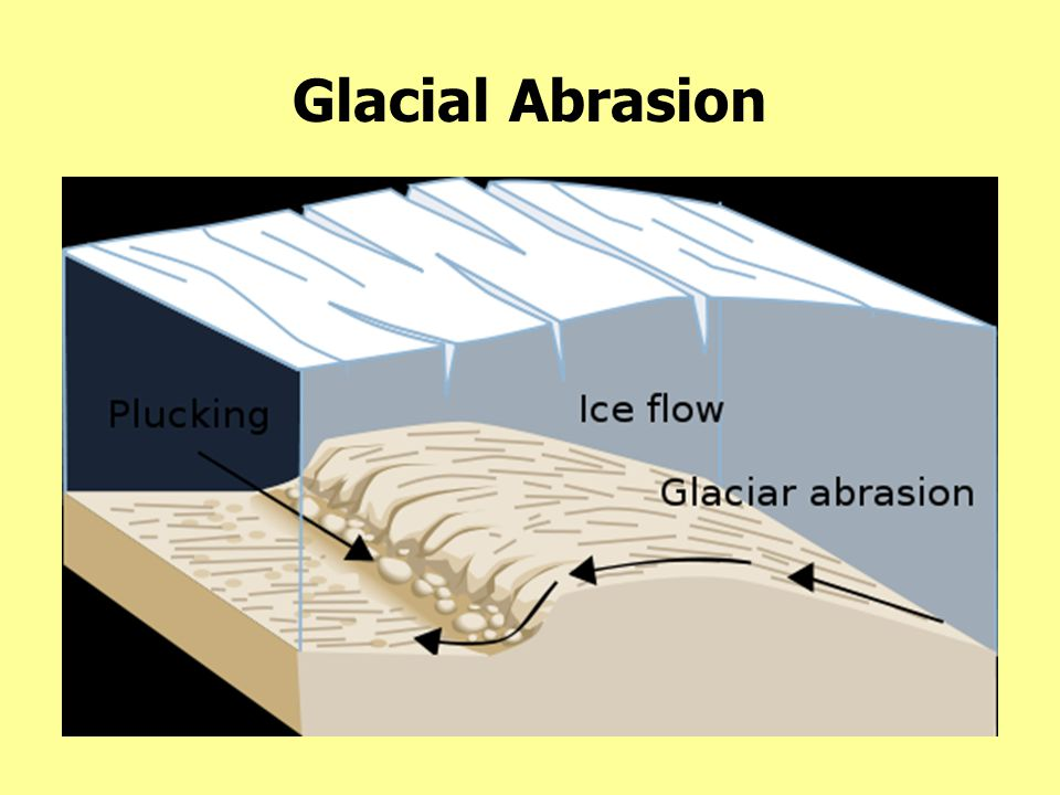 Glacial Abrasion Extreme weight of nearly a mile of moving ice wears away the surface known as an ice-scoured region.