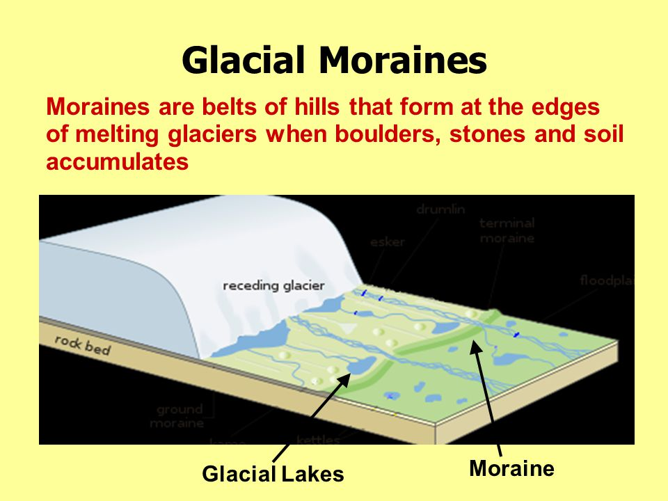 Glacial Moraines Moraines are belts of hills that form at the edges of melting glaciers when boulders, stones and soil accumulates.