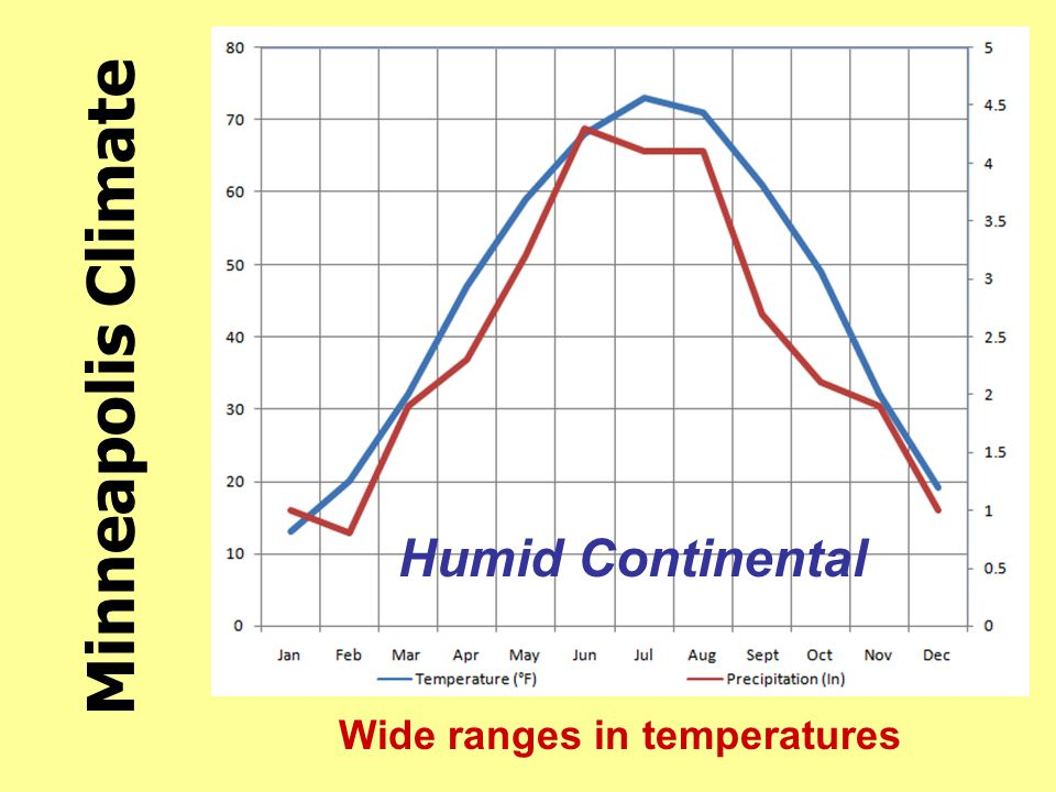 Wide ranges in temperatures