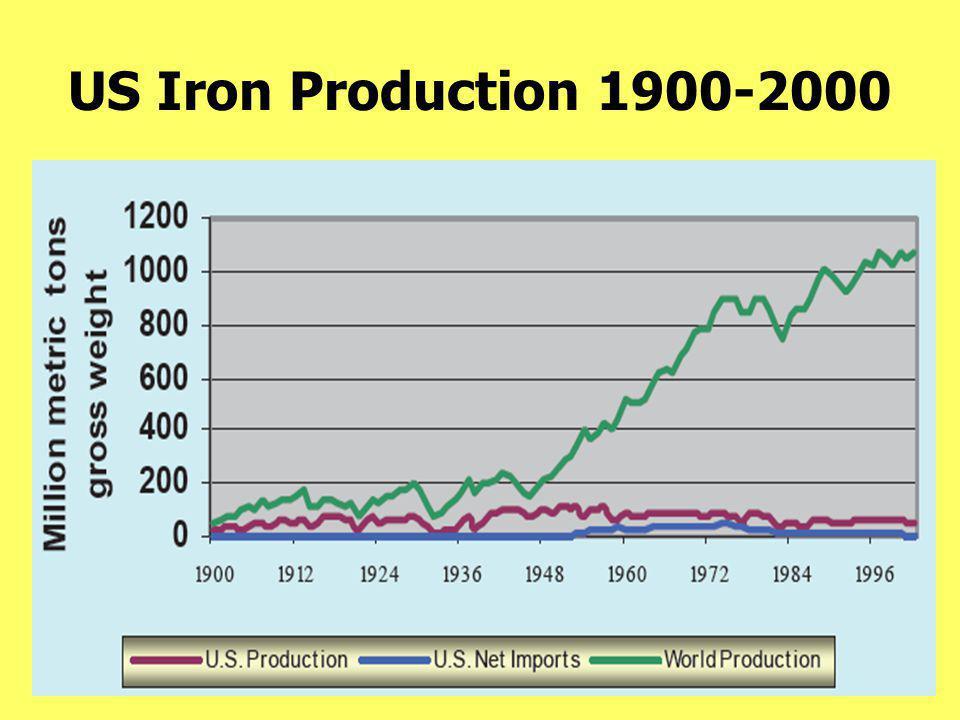 US Iron Production 1900-2000