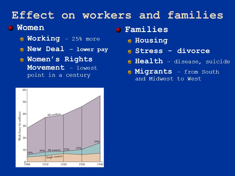 Effect on workers and families