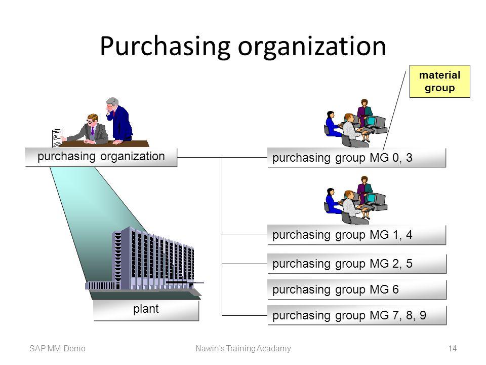 Purchasing organization