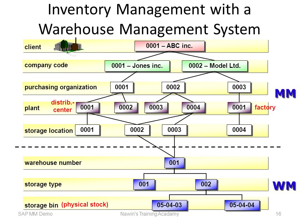 Inventory Management with a Warehouse Management System