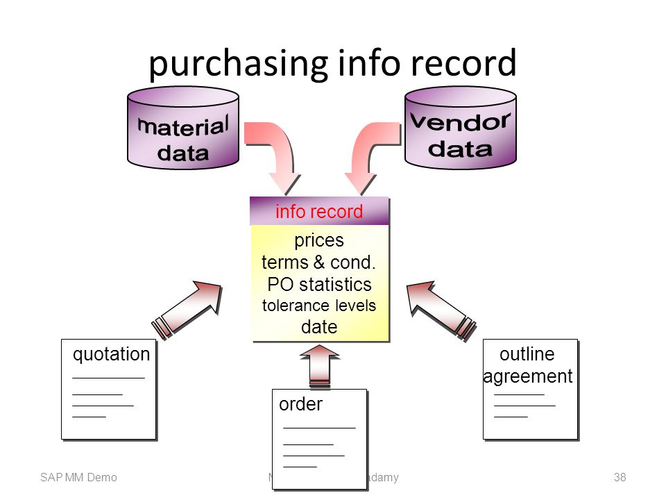 purchasing info record