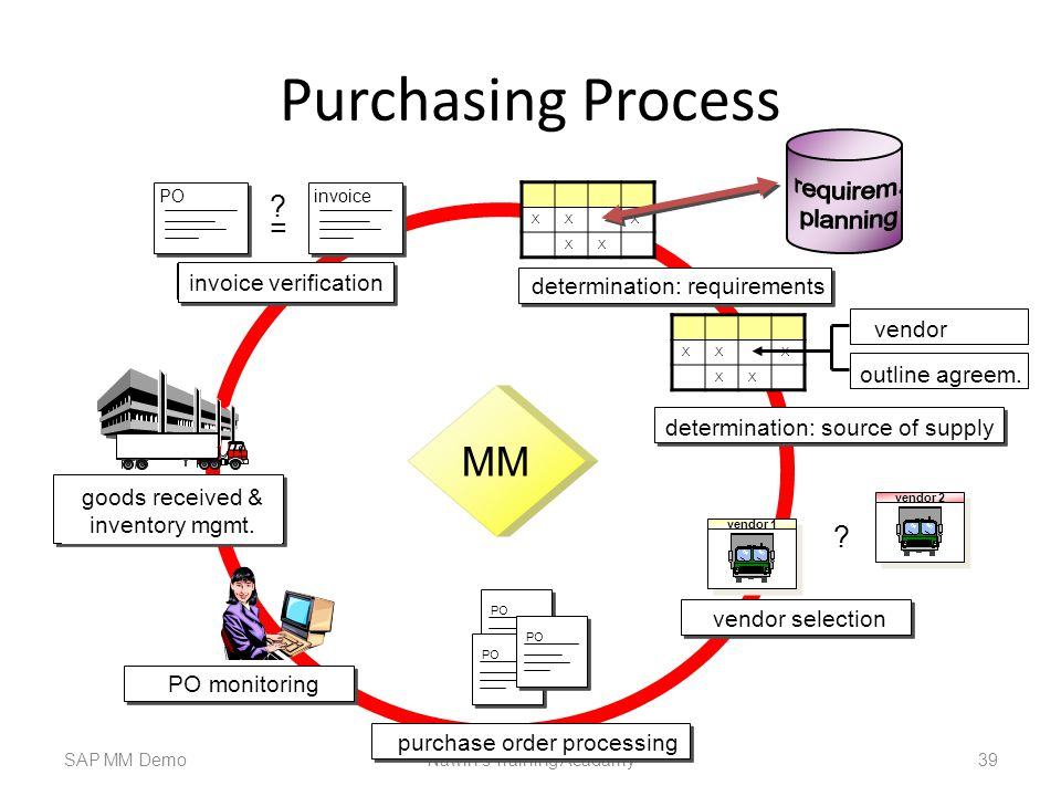 Purchasing Process MM = requirem. planning invoice verification