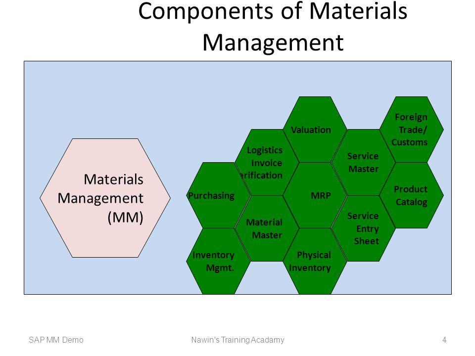 Components of Materials Management