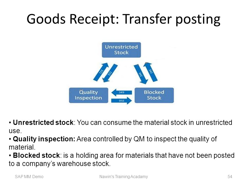 Goods Receipt: Transfer posting