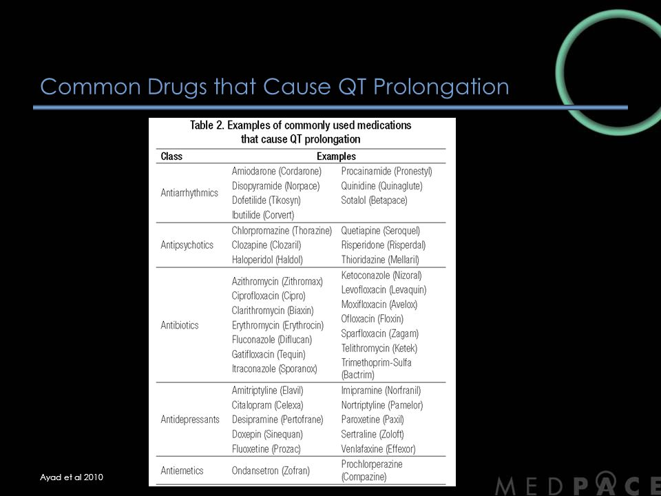 Common Drugs that Cause QT Prolongation