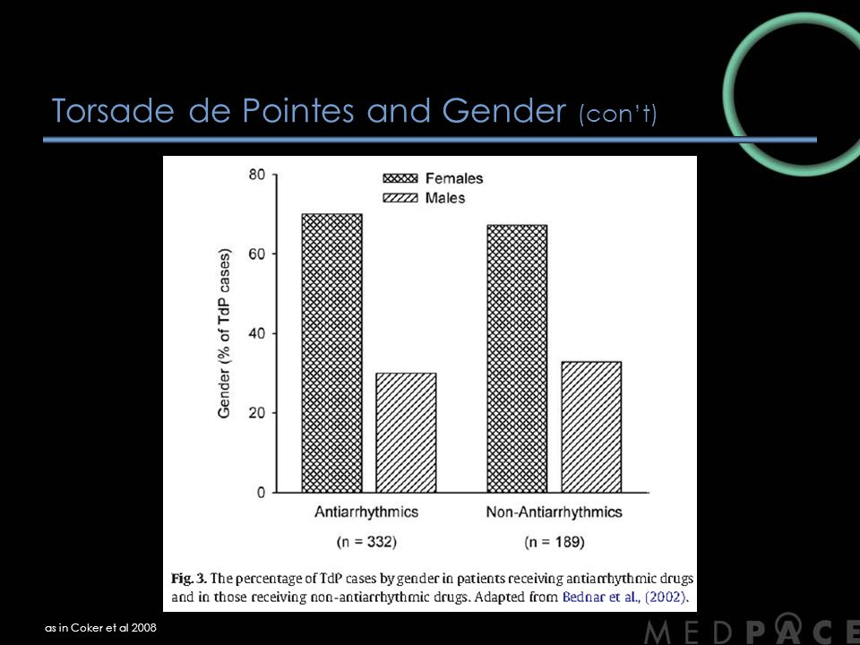 Torsade de Pointes and Gender (con't)