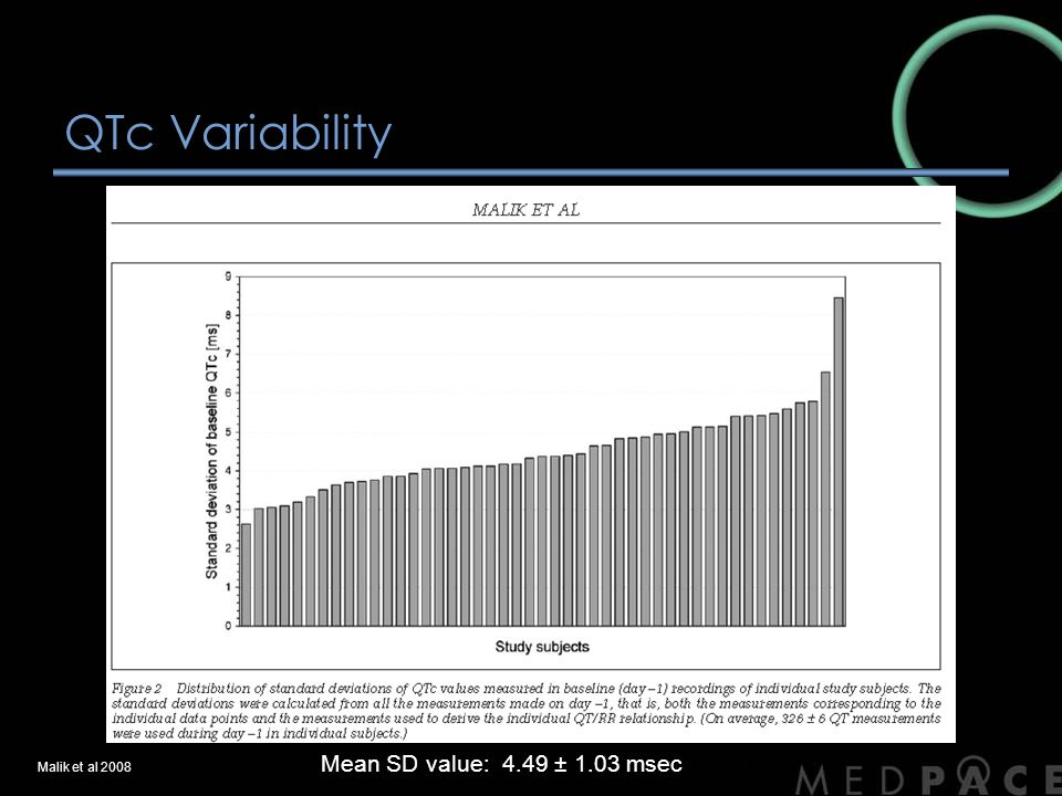 QTc Variability Mean SD value: 4.49 ± 1.03 mseconds (95%