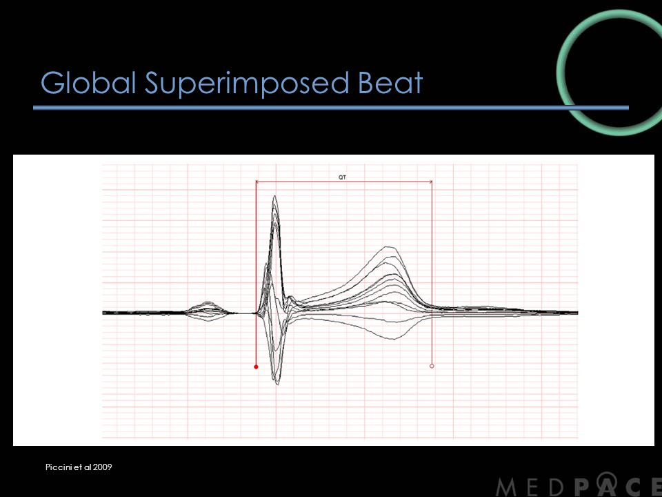 Global Superimposed Beat