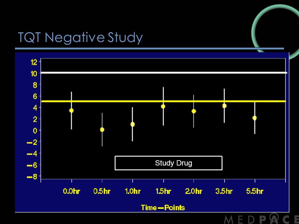 TQT Negative Study Study Drug