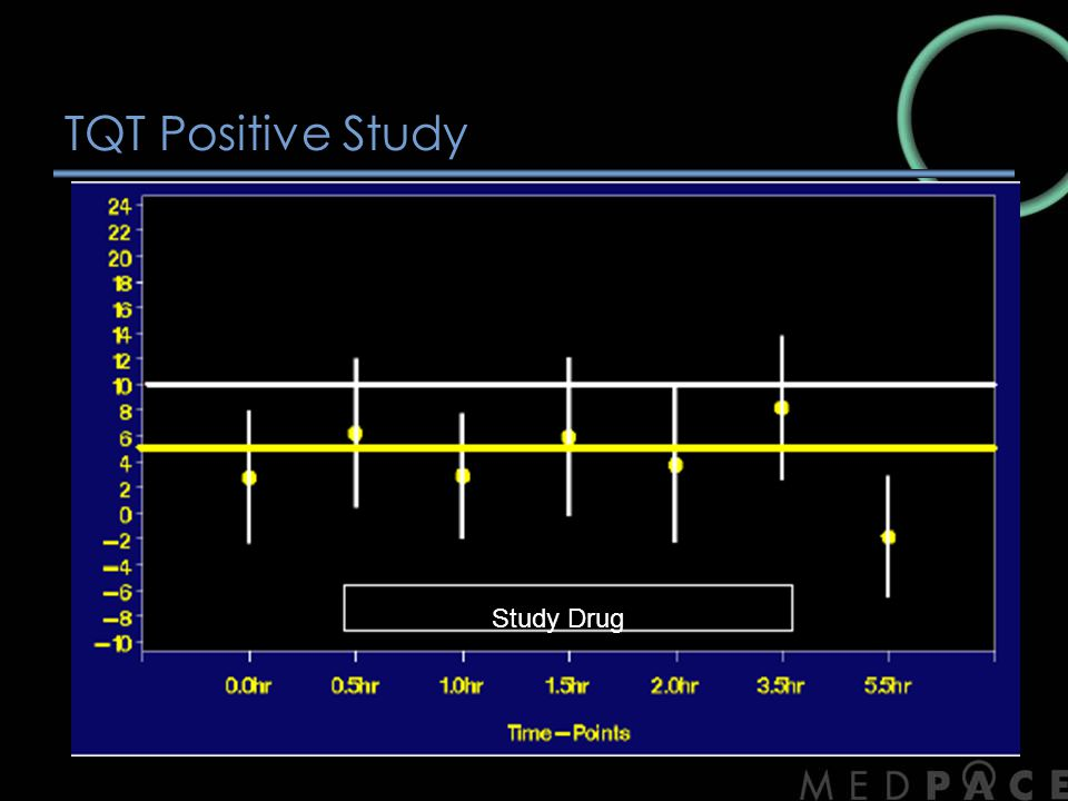 TQT Positive Study Study Drug