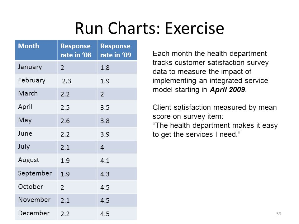 Run Charts: Exercise Month Response rate in '08 Response rate in '09