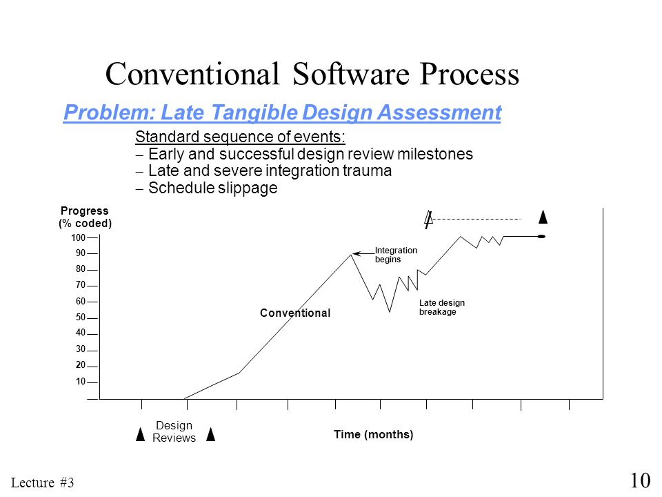 Conventional Software Process