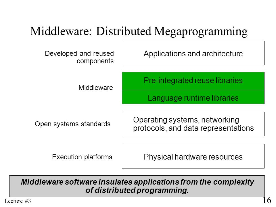 Middleware: Distributed Megaprogramming