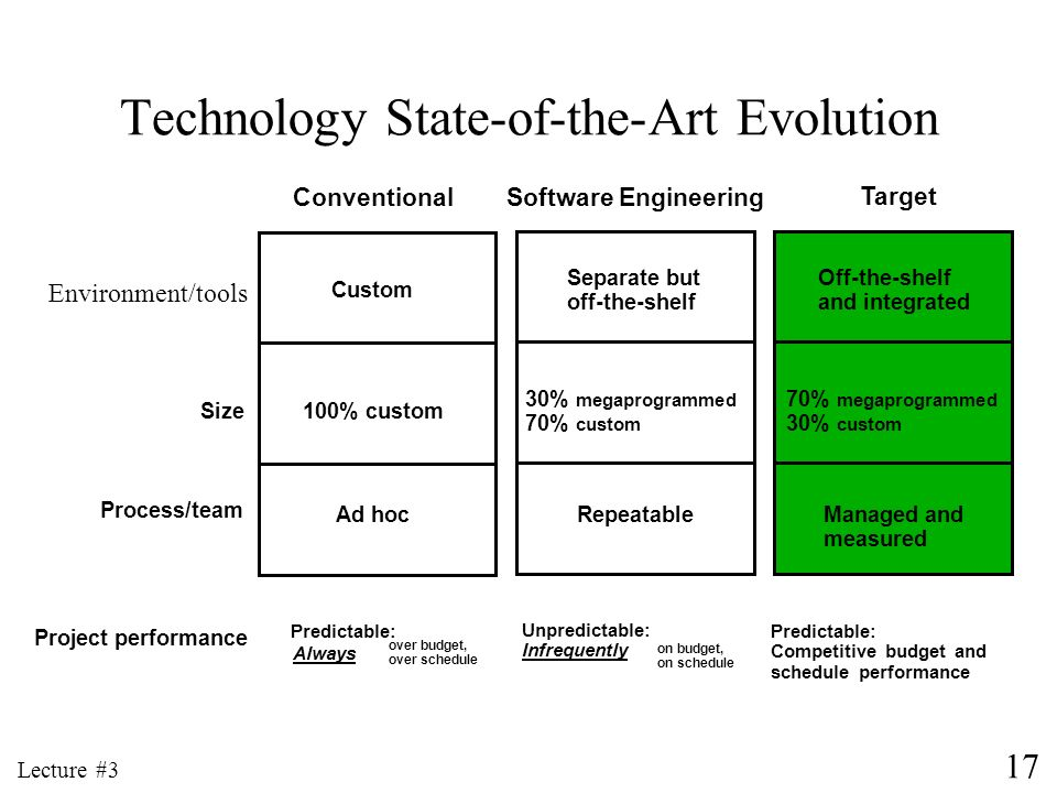 Technology State-of-the-Art Evolution