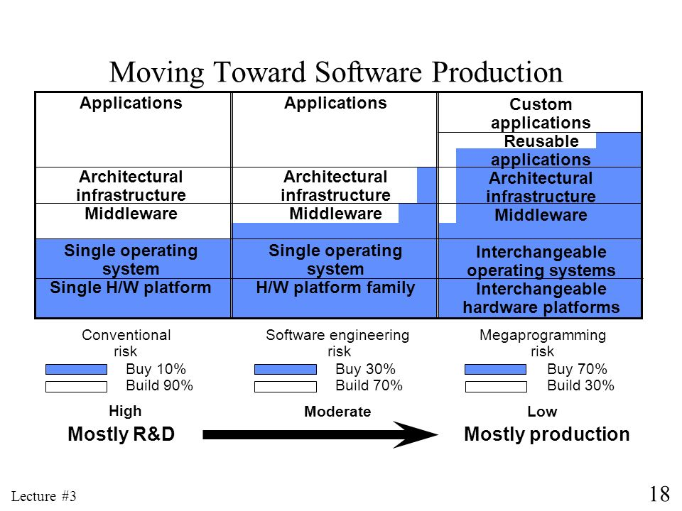 Moving Toward Software Production